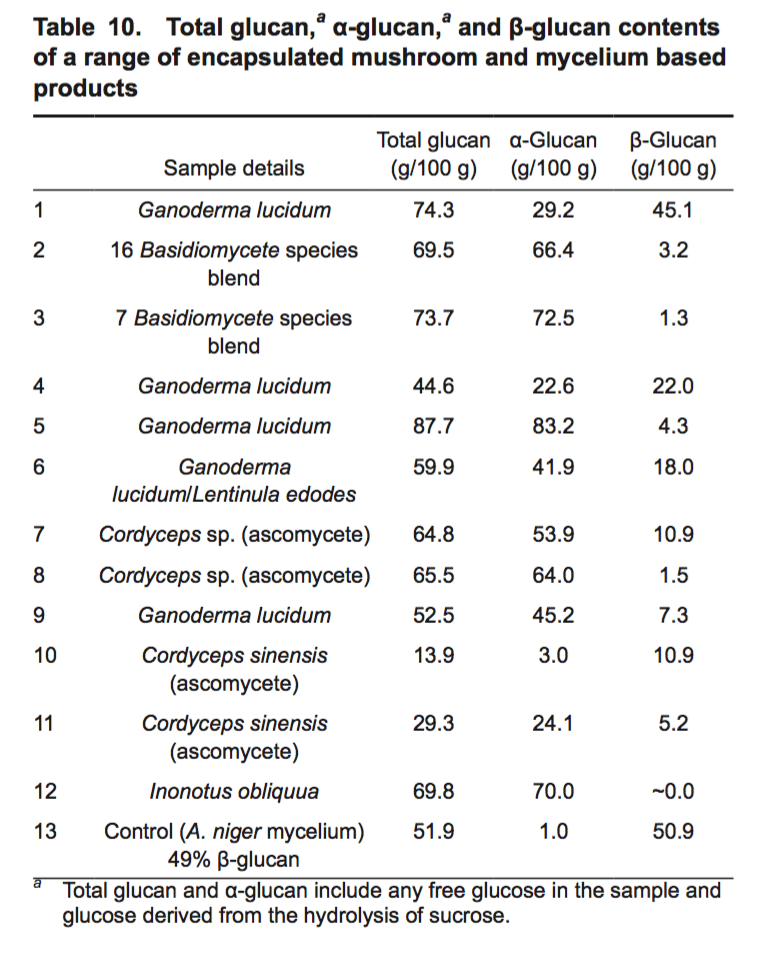 Measurement of β-Glucan in Mushrooms and Mycelial Products - Table 10